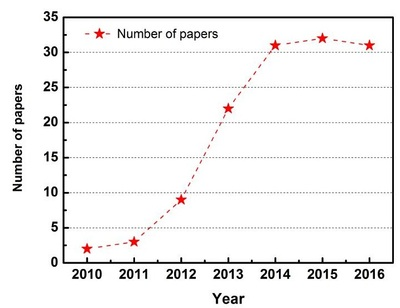 Statistics of Papers