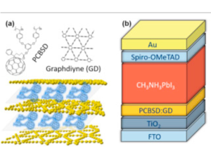 Graphdiyne-modified cross-linkable fullerene as an efficient electrontransporting layer in organometal halide perovskite solar cells 《Nano Energy》